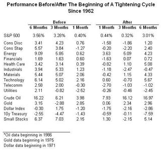 Performance B&A Tightening Cycle