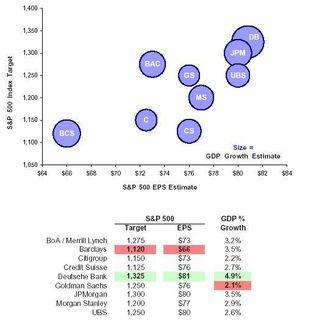 US Market & Economic Targets