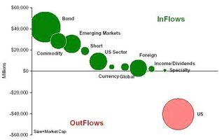 ETF Group Flows Summary
