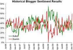 Historical sentiment 011910