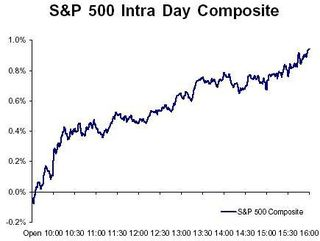 S&P 500 After 3-day Weekend GIP
