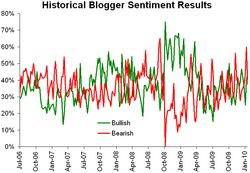 Historical sentiment 012510