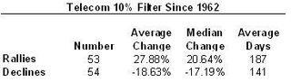 Telecom 10% Filter Summary