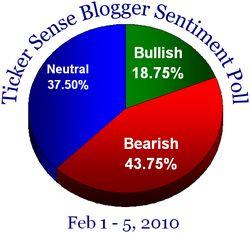 Blogger sentiment 020110