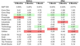 Performance before & after tightening cycle
