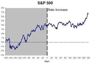 S&P 500 composite