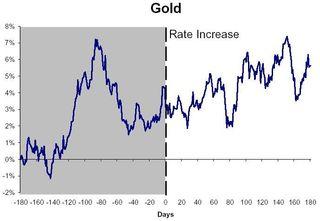 Gold composite