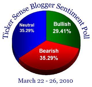 Blogger sentiment 032210