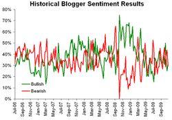 Historical sentiment 110909
