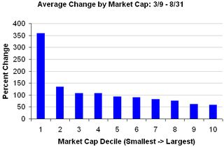 Avg change by mkt cap 1