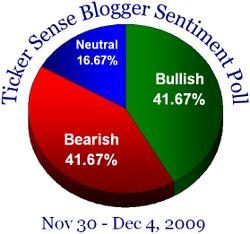 Blogger sentiment 113009