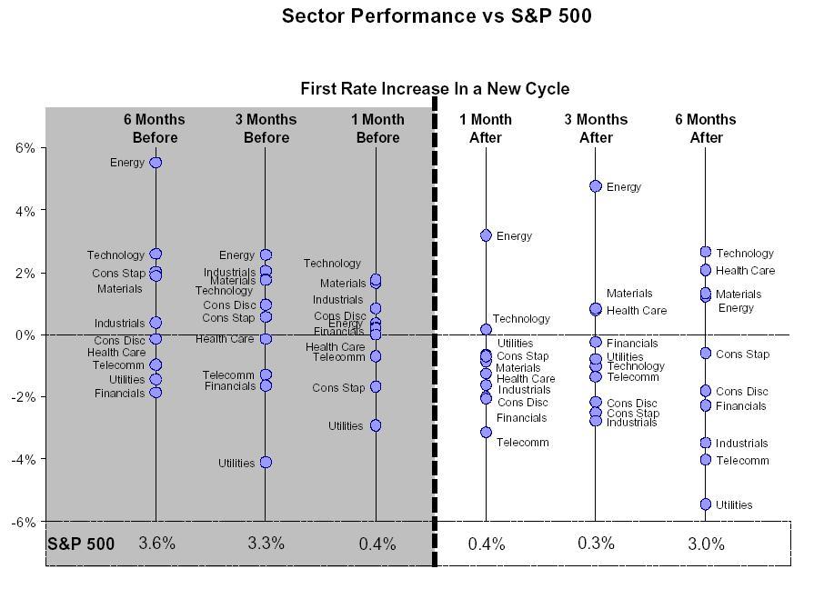 Sectors vs S&P