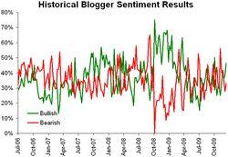 Historical sentiment 122109