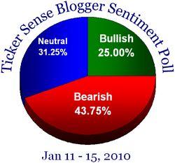 Blogger sentiment 011110
