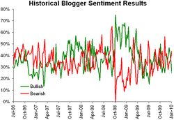 Historical sentiment 011110