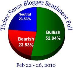 Blogger sentiment 022210
