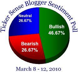 Blogger sentiment 030810