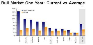 Bull Market Current vs Average