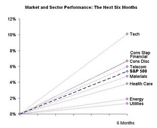 Sector Performance Next 6 Months