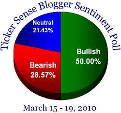Blogger sentiment 031510