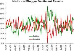 Historical sentiment 031510