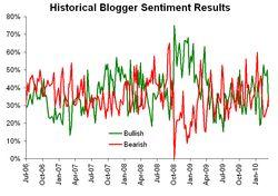 Historical sentiment 032210