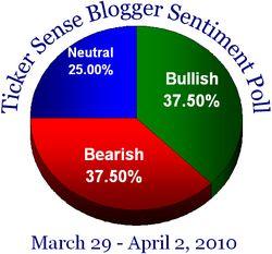 Blogger sentiment 032910
