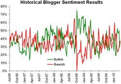 Historical sentiment 032910