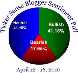 Blogger sentiment 041210