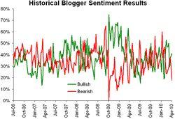 Historical sentiment 041210