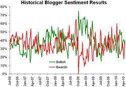 Historical sentiment 041910