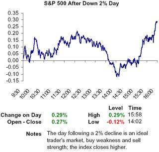 S&P 500 after 2pct day