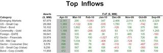 Category - Top Inflows