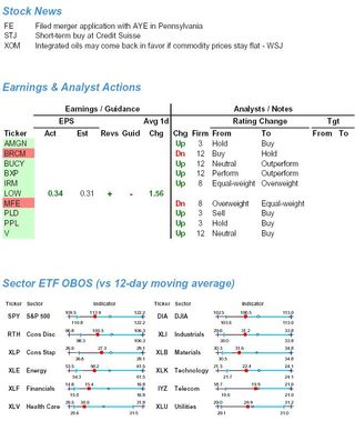 Key Pre-Trade Events 20100517