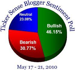 Blogger sentiment 051710