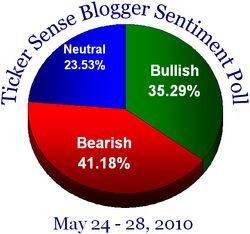 Blogger sentiment 052410