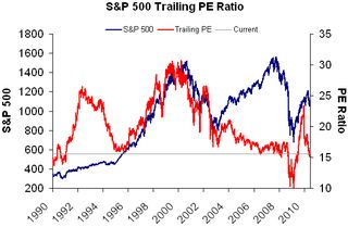 S&P 500 Trailing PE