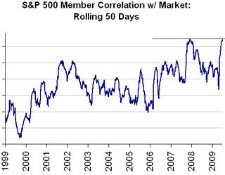 S&P 500 correlation
