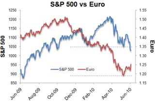 Spx v euro