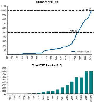 ETF Number Over 1,000
