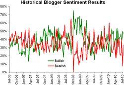 Historical sentiment 071910