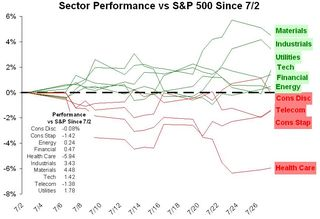 Sector Performance vs S&P Since 20100702