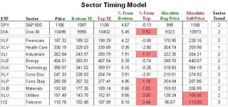 Sector Timing Model 20100728