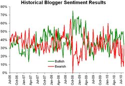 Historical sentiment 081610