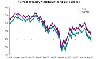10 Year Treasury Yield vs Dividend Yield