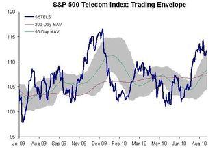 Telecom Sector TE 20100830