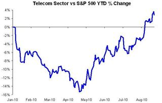 Telecom vs S&P 500 YTD