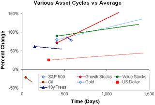 Assets vs average