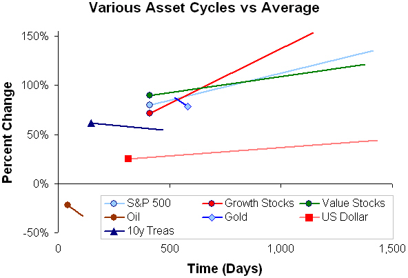 Assets vs average