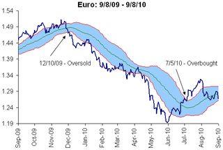 Euro trading range